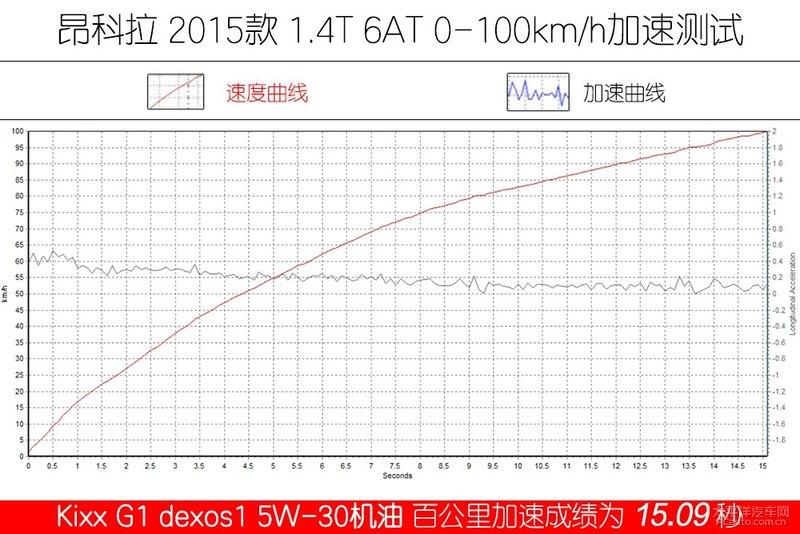 高性能新选择 Kixx G1 dexos1 5W-30机油-第25张图片-郑州市冠恒贸易有限公司【官方网站】-车用润滑油服务专家