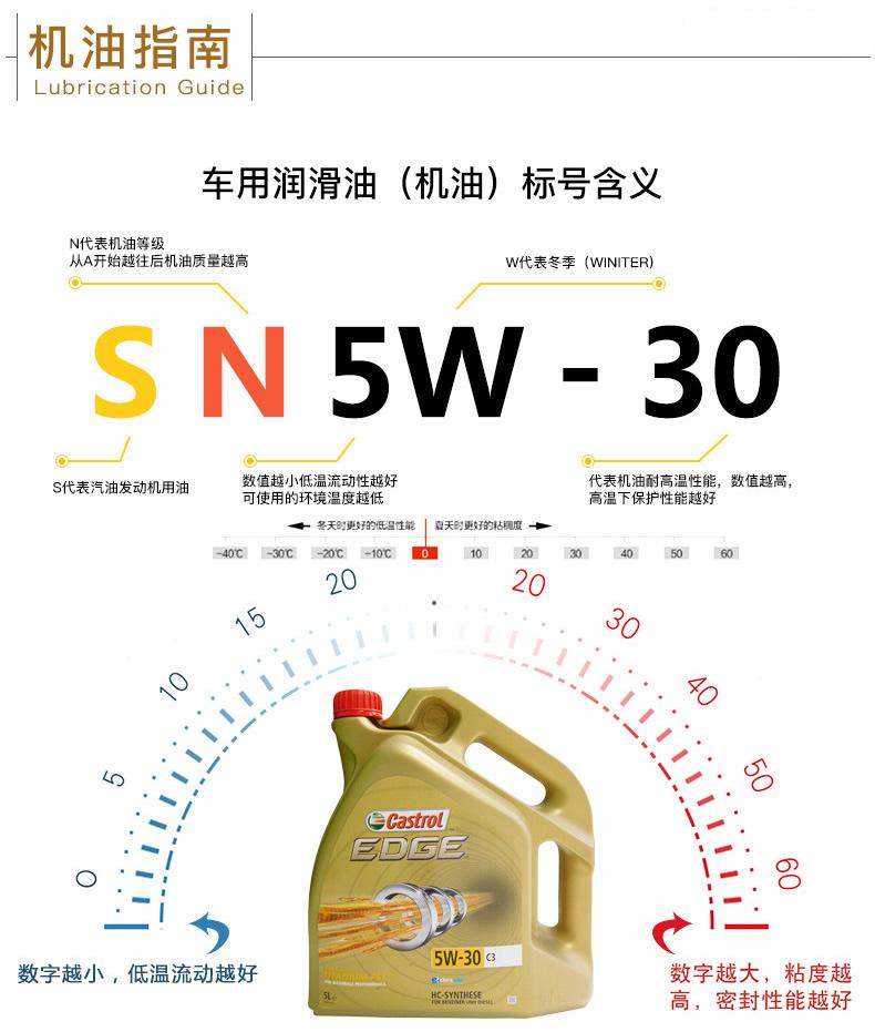 嘉实多 全合成机油 极护EDGE FST 5W-30 C3 SN 5L装-第9张图片-郑州市冠恒贸易有限公司【官方网站】-车用润滑油服务专家